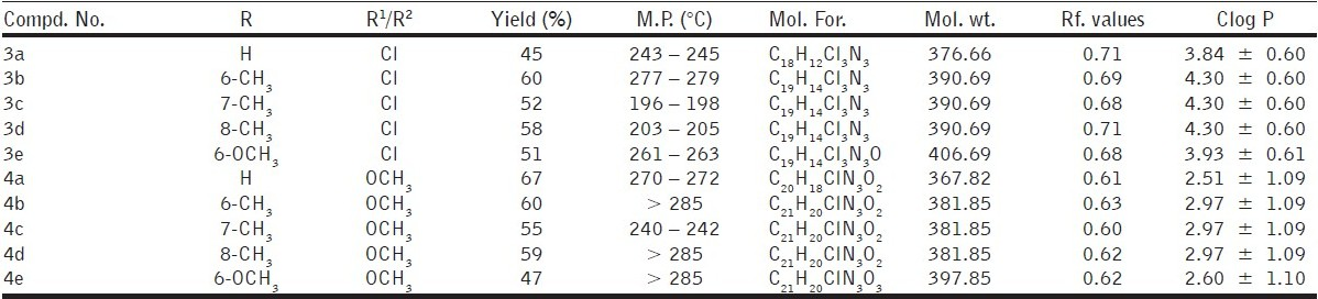 Table 1 :Physicochemical data of pyrazolines derivatives (3a-e, 4a-e)