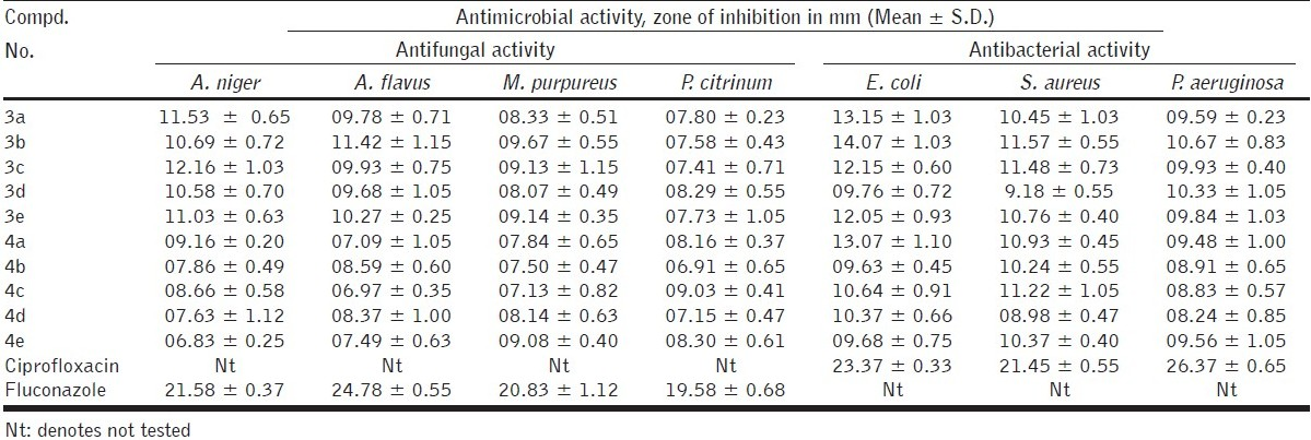Table 2 :Antifungal and antibacterial activity data of pyrazolines (3a-e, 4a-e)