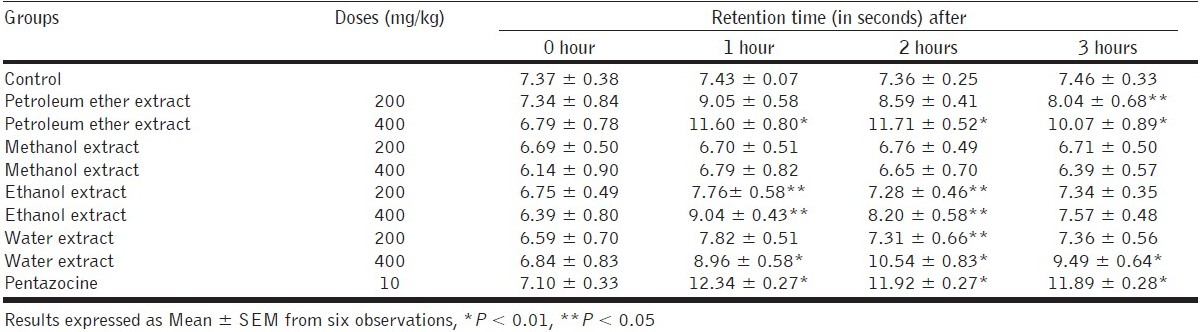 Table 2 :Effect of various extracts on reaction time in Tail Flick Method