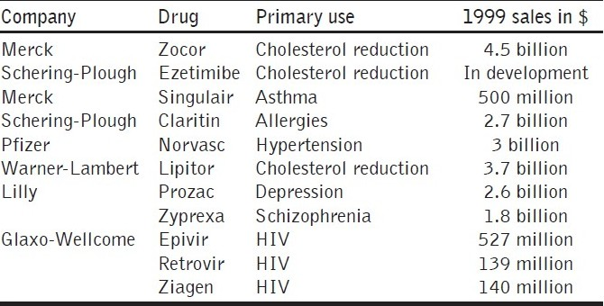 Table 5 :Synergies drug combinations under development
