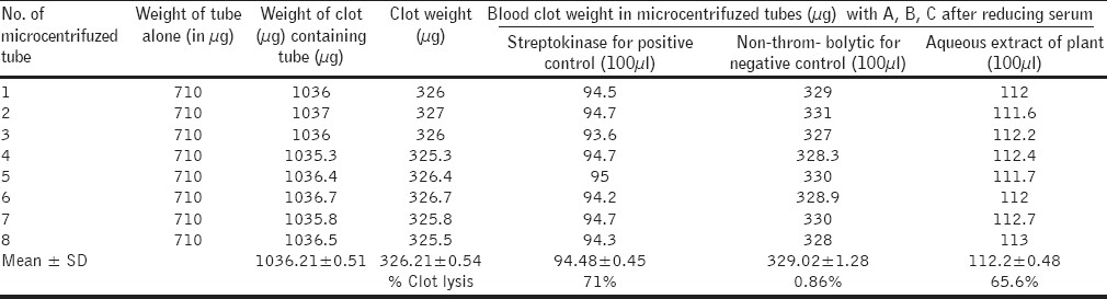 Table 1 :Blood clot weight of streptokinase, nonthrombolytic, and aqueous extract of plant, and percentage of clots, respectively