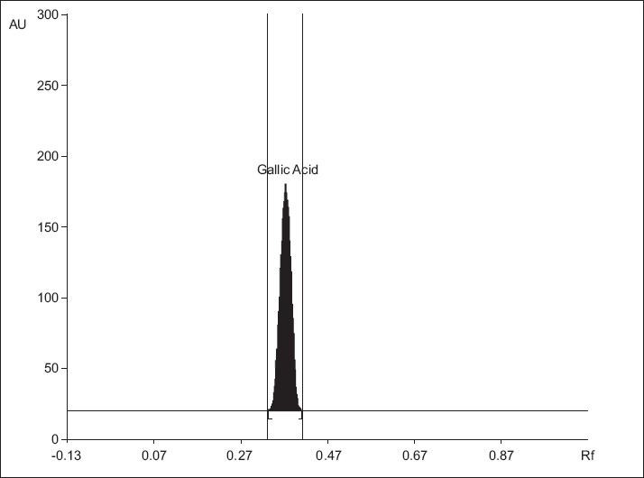 Figure 1 :Chromatogram of standard gallic acid 200 ng spot-1, (Rf = 0.40 � 0.01), mobile phase: toluene: ethyl acetate: formic acid: methanol (3:3:0.8:0.2)