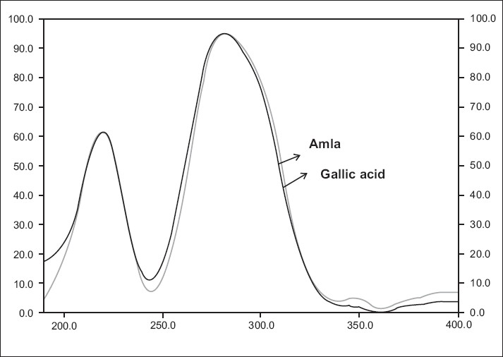 Figure 3 :Spectra comparison of standard gallic acid and amla