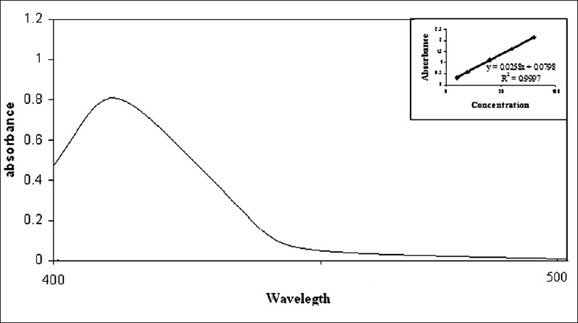 Figure 2 : UV spectrum of betahistine hydrochloride with bromo phenol blue reagent