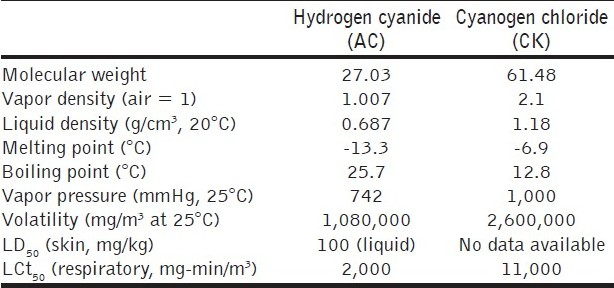 Table 3 :Physical properties of blood agents