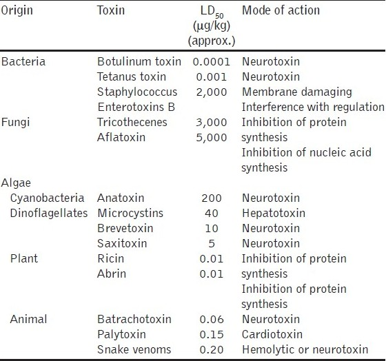 Table 6 :Characteristics of some potent toxins