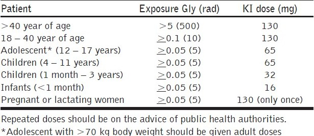 Table 3 :Recommended doses of KI for protection against radioiodine exposure