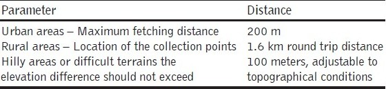 Table 6 :Collection parameters