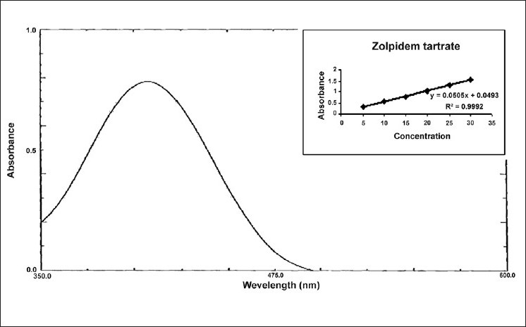 Figure 1 :UV spectrum of zolpidem tartrate with bromo phenol red reagent