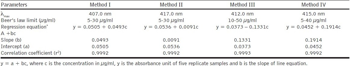 Table 1 :Spectral characteristics of zolpidem tartrate