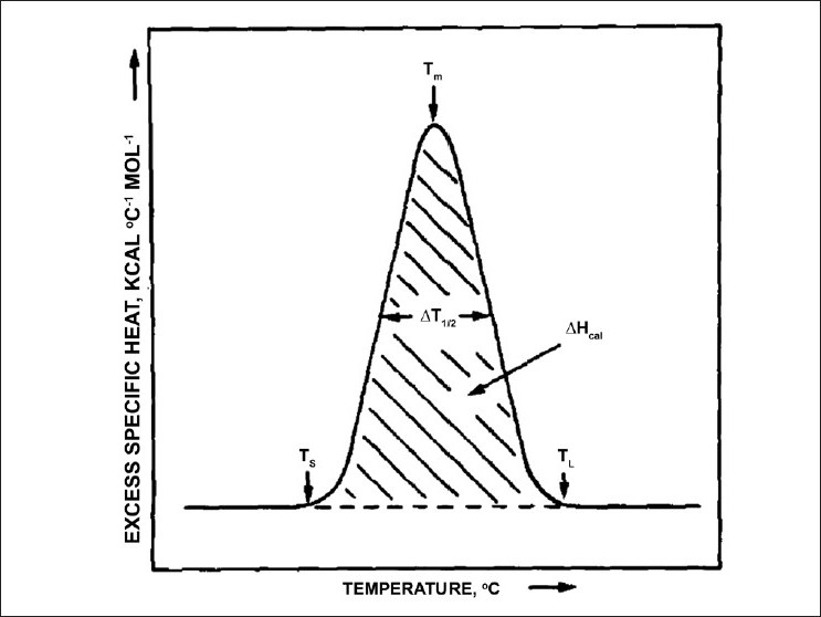 Figure 2 :Enthalpy, T1/2 and Tm shown on a DSC endotherm. Reprinted from Chemistry and Physics of Lipids, Vol. 30, R.N. McElhaney, The use of differential scannning calorimetry and differential thermal analysis in studies of model and biological membranes, 229-259, 1982, with permission from Elsevier