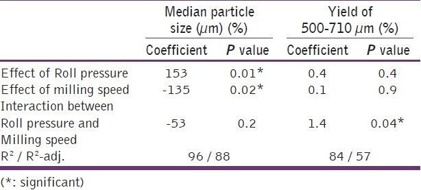 Table 5: Effects of process variables on the particle size and the yield of 500-710 ìm