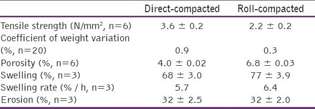 Table 6: Properties of matrix tablets made by direct compaction and roll compaction