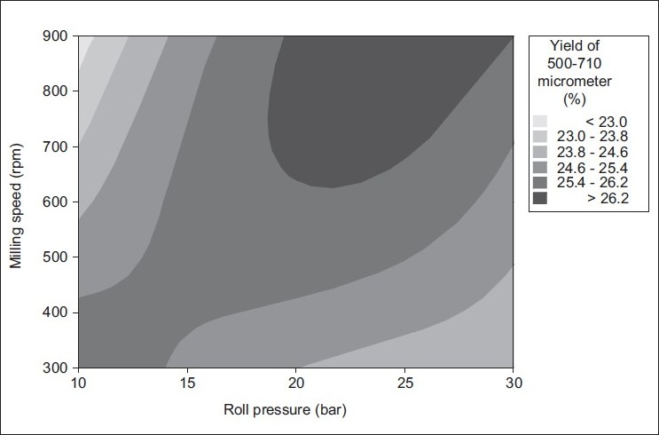 Figure 2: Effect of roll pressure and milling speed on the yield of target particle size