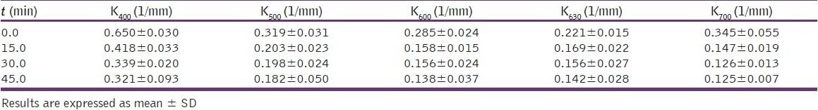 Table 6: Summary of the average value of absorption coefficient <i>K</i> at different wavelengths of 2.0 mg/ml of <i>C.P.</i> at different exposure time (<i>t</i> = 0, 15, 30, and 45 min)