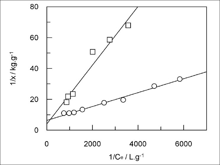 Figure 1: Linear plots of the Langmuir adsorption isotherms for THF (o) and toluene ( ) TPP solutions on 10% palladium over charcoal