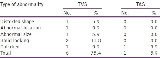Table 8: Abnormalities of yolk sac in abnormal pregnancies (<i>n</i>=17)