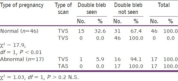 Table 9: Detection of the double bleb sign
