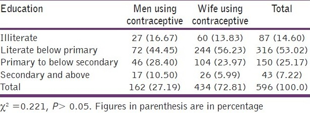 Table 4: Distribution of men using contraceptive with those wives are using contraceptive according to education
