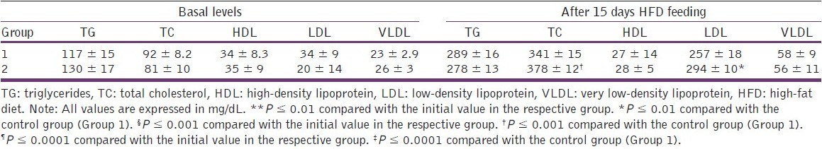 Table 1: Plasma lipid profile in normal and high-fat diet-fed rats