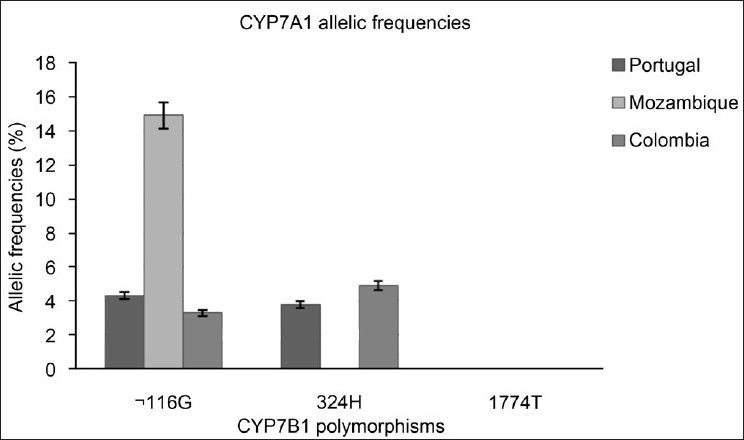 Figure 4: CYP7B1 polymorphisms. Patterns of DNA fragments obtained for each genotype identified. PCR-RFLP analysis was performed using specific primers and enzymes described in Tables 1 and 2