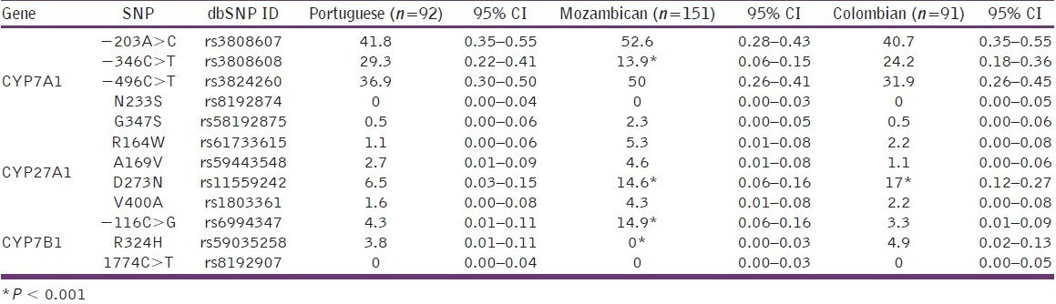 Table 3: CYP7A1, CYP7B1 and CYP27A1 allelic frequencies (%) in subjects of different ethnic groups