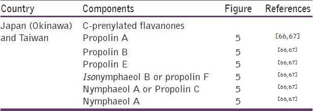 Table 11: Some components present in propolis from Japan (Okinawa) and Taiwan
