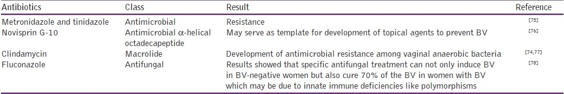 Medications for Bacterial Vaginitis - Drugs.com