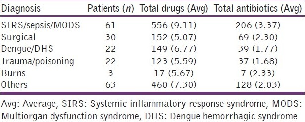 Table 2: Drug prescription data according to patient diagnosis