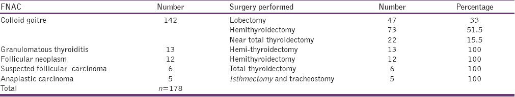 Table 5: FNAC interpretations and surgical procedures