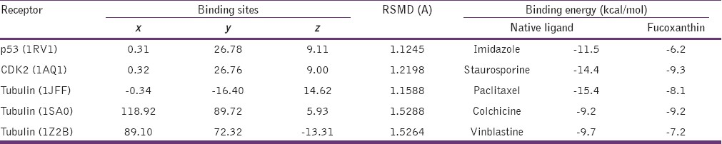 Table 1: Binding sites coordinates, RSMD value, and binding energy of native ligand and fucoxanthin to each receptor