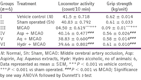Table 1: Effect of aqueous and hydroalcoholic extracts of <i>Nigella sativa</i> on locomotor activity and grip strength in middle cerebral artery occluded rats