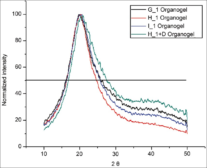 Figure 7: Normalized XRD graphs of G_1, H_1, I_1 and H_1 + D organogels