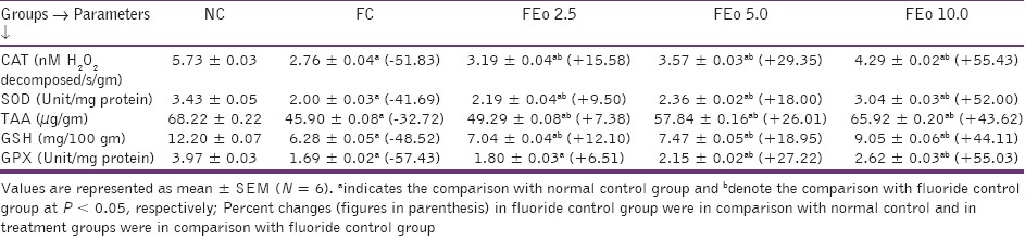 Table 6: Effects of Emblica officinalis on renal antioxidant profiles