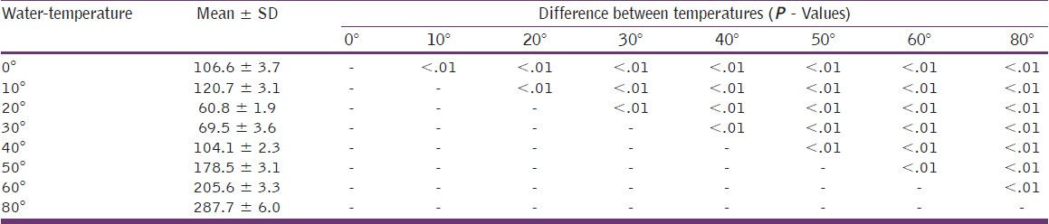 Table 2: Comparison of mean vertical marginal gap between Group II direct technique provisional crowns polymerized at different water temperatures (in μm)