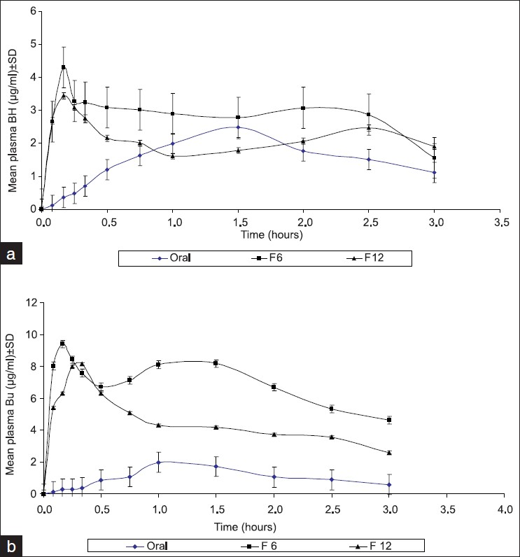 Development and evaluation of fixed dose bi therapy sublingual