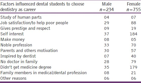 Table 1: Various factors influenced dental students to choose dentistry as a career
