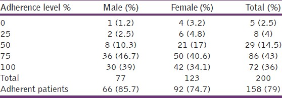 Table 2: Estimation of Morisky's medication adherence scale by participants' gender