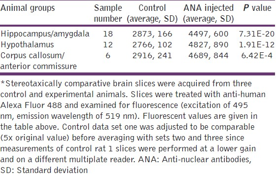 Table 4: Presence of human antibody within the brain of ANA treated rats