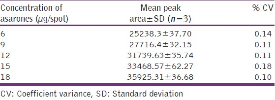 Table 5: Calibration data of standard asarones concentration versus mean peak area