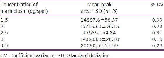 Table 6: Calibration data of standard marmelosin concentration versus mean peak area
