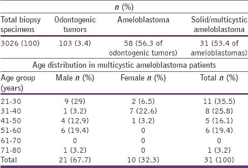 Table 1: Prevalence rate and age distribution in patients with ameloblastoma