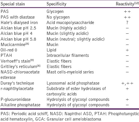 Table 3: Reactivity of granular cells in GCA for special stains[12]