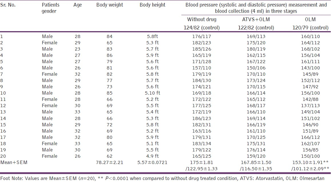 Table 4: The effect of different antihypertensive treatment over the blood  pressure (systolic/