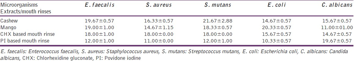 Table 1: Zone of inhibition by extracts and mouth rinses against oral pathogens in millimeter