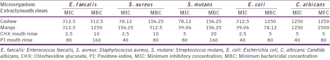 Table 2: MIC and MBC/MFC of extracts and mouth rinses on oral pathogens in microgram per milliliter