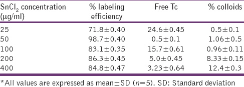 Table 5: Effect of SnCl<sub>2</sub> on labeling efficiency of sparfloxacin
