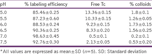 Table 6: Effect of pH on labeling efficiency of sparfloxacin