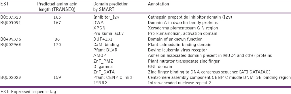 Table 5: Annotation of the EST by in - silico translation followed by SMART domain analysis software (only proteins available in the selected network are given)