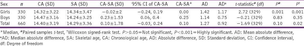 Table 3: Summary of mean differences in years (CA-SA) between the SA and the CA and AD for each radiographic method for girls and boys